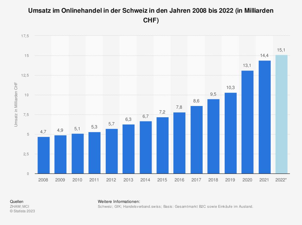 Statistik: Umsatz im Online- und Versandhandel in der Schweiz | Statista