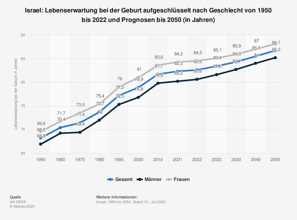 Statistik: Israel: Lebenserwartung bei der Geburt aufgeschlüsselt nach Geschlecht von 2008  bis 2018 (in Jahren) | Statista
