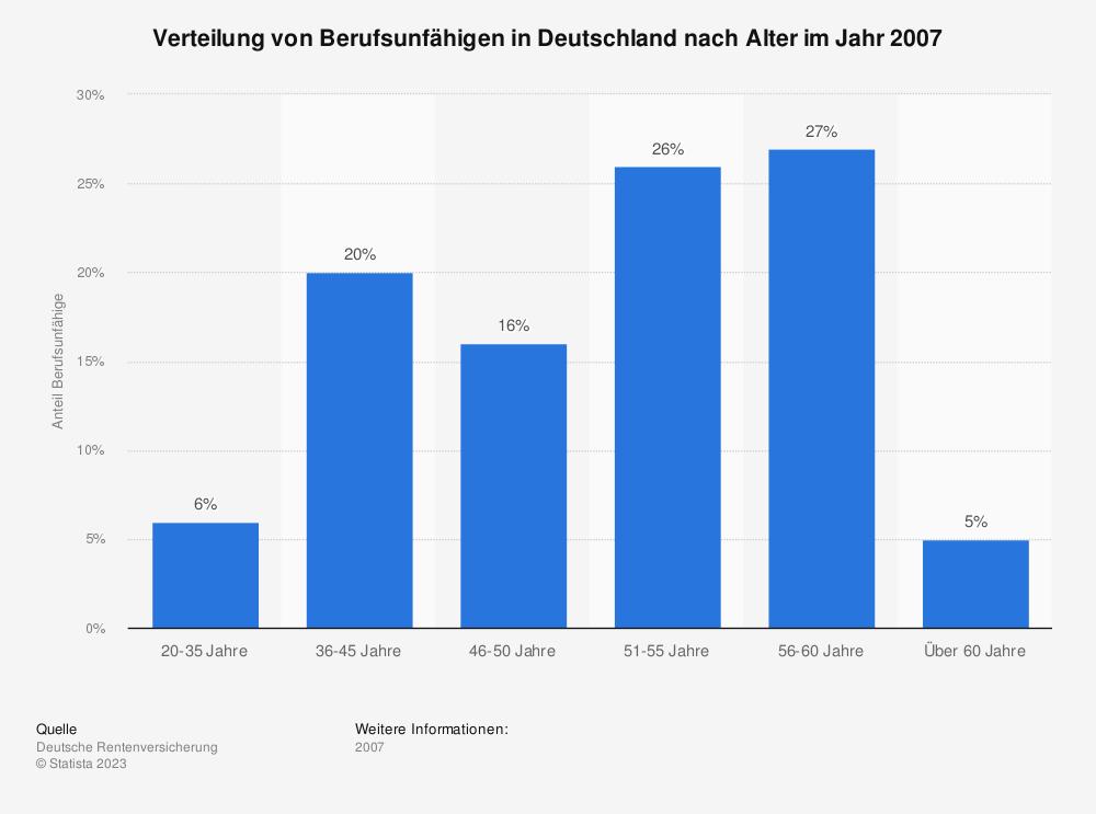 Statistik: Verteilung von Berufsunfähigen in Deutschland nach Alter im Jahr 2007 | Statista