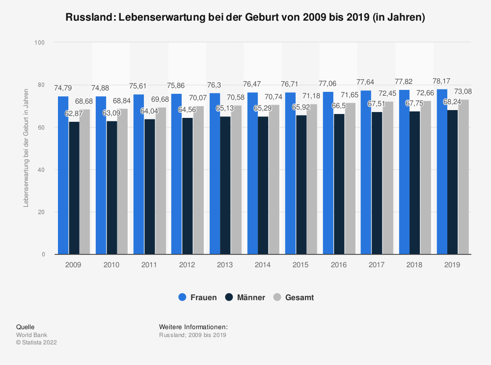 Statistik: Russland: Lebenserwartung bei der Geburt von 2006 bis 2016 (in Jahren) | Statista