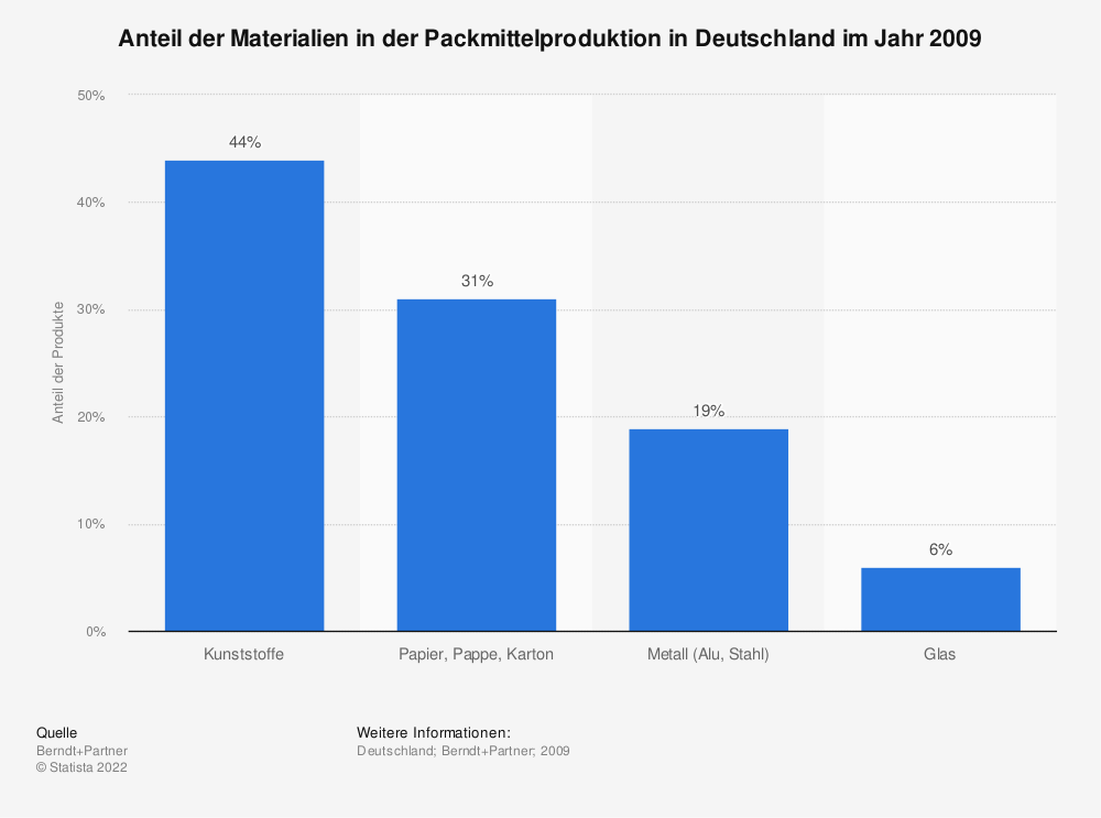 Statistik: Anteil der Materialien in der Packmittelproduktion in Deutschland im Jahr 2009 | Statista