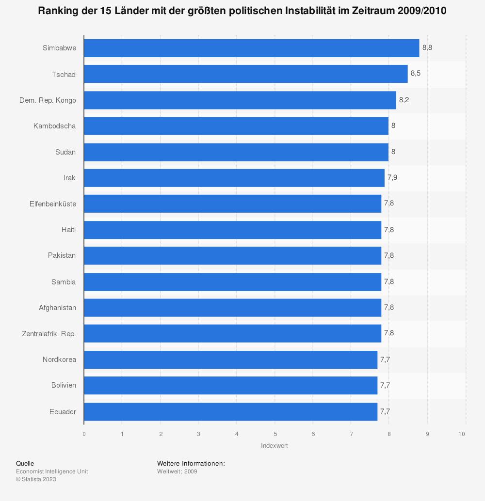 Statistik: Ranking der 15 Länder mit der größten politischen Instabilität im Zeitraum 2009/2010 | Statista