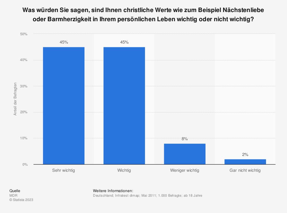 Statistik: Was würden Sie sagen, sind Ihnen christliche Werte wie zum Beispiel Nächstenliebe oder Barmherzigkeit in Ihrem persönlichen Leben wichtig oder nicht wichtig? | Statista