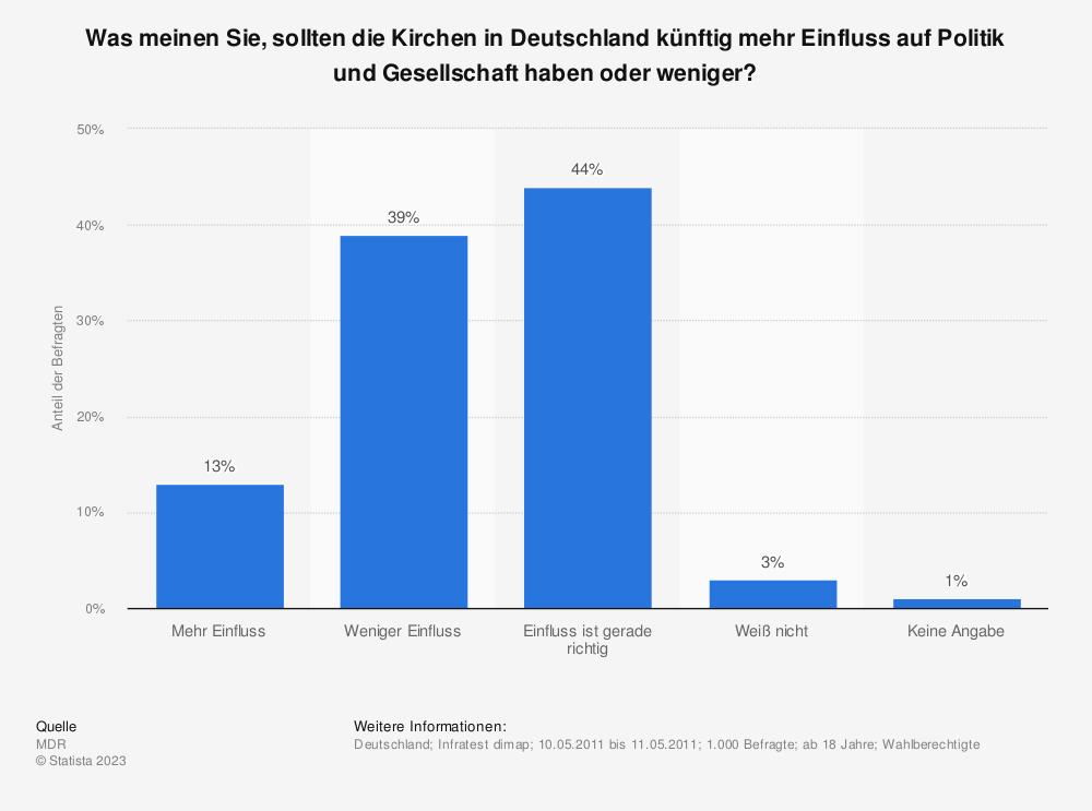 Statistik: Was meinen Sie, sollten die Kirchen in Deutschland künftig mehr Einfluss auf Politik und Gesellschaft haben oder weniger? | Statista