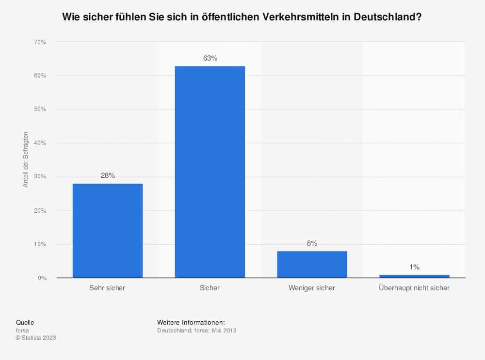 Statistik: Wie sicher fühlen Sie sich in öffentlichen Verkehrsmitteln in Deutschland? | Statista