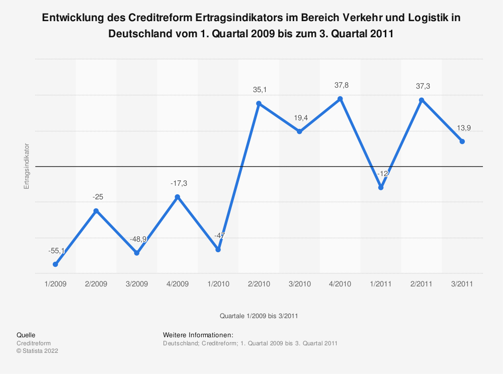 Statistik: Entwicklung des Creditreform Ertragsindikators im Bereich Verkehr und Logistik in Deutschland vom 1. Quartal 2009 bis zum 3. Quartal 2011   Statista