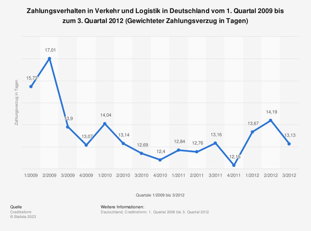 Statistik: Zahlungsverhalten in Verkehr und Logistik in Deutschland vom 1. Quartal 2009 bis zum 3. Quartal 2012 (Gewichteter Zahlungsverzug in Tagen) | Statista