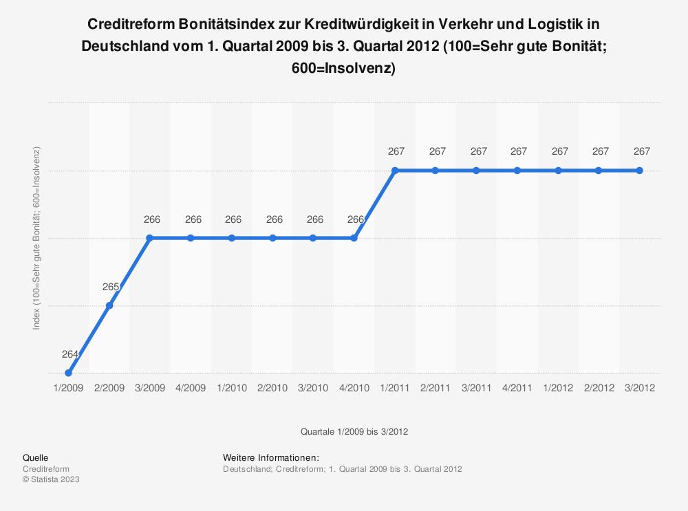 Statistik: Creditreform Bonitätsindex zur Kreditwürdigkeit in Verkehr und Logistik in Deutschland vom 1. Quartal 2009 bis 3. Quartal 2012 (100=Sehr gute Bonität; 600=Insolvenz) | Statista