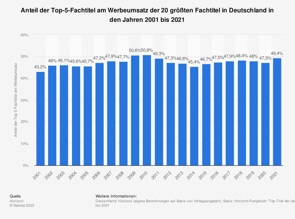 Statistik: Anteil der Top-5-Fachtitel am Werbeumsatz der 20 größten Fachtitel in Deutschland in den Jahren 2001 bis 2019 | Statista