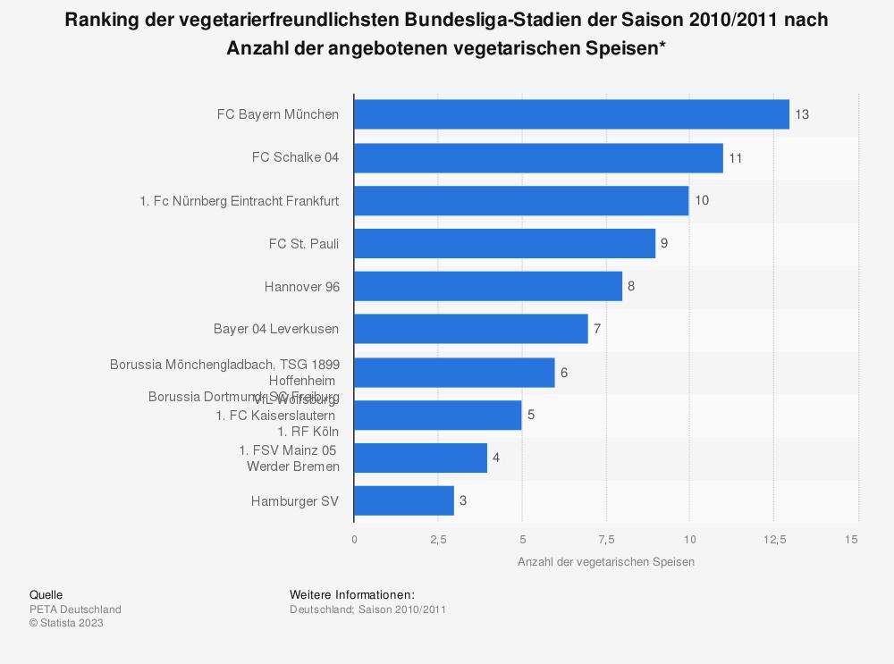 Statistik: Ranking der vegetarierfreundlichsten Bundesliga-Stadien der Saison 2010/2011 nach Anzahl der angebotenen vegetarischen Speisen* | Statista
