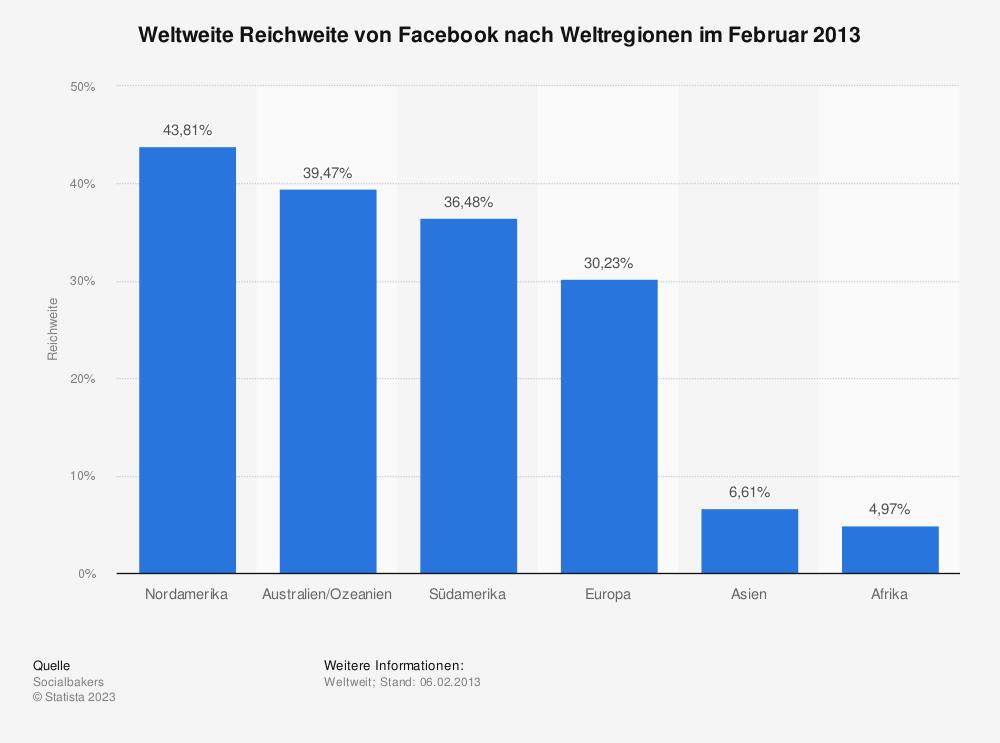 Statistik: Weltweite Reichweite von Facebook nach Weltregionen im Februar 2013 | Statista