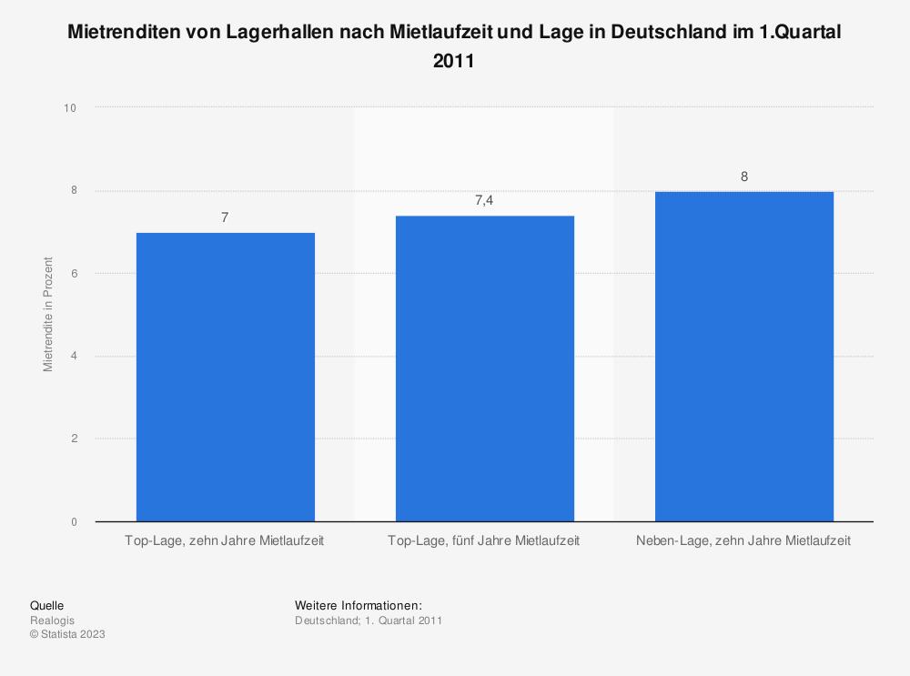 Statistik: Mietrenditen von Lagerhallen nach Mietlaufzeit und Lage in Deutschland im 1.Quartal 2011  | Statista