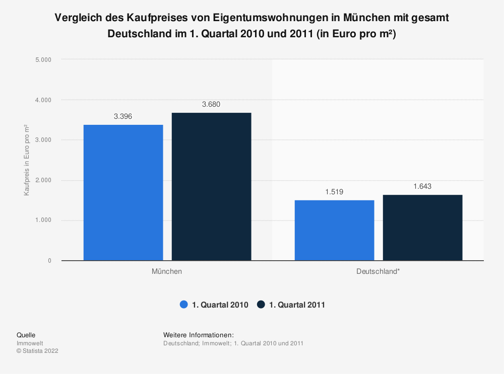 Statistics: Comparison of the purchase price of condominiums in Munich with all of Germany in the first quarter of 2010 and 2011 (in euros per m²) | Statista