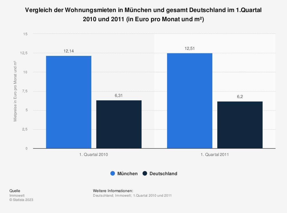 Statistik: Vergleich der Wohnungsmieten in München und gesamt Deutschland im 1.Quartal 2010 und 2011 (in Euro pro Monat und m²) | Statista