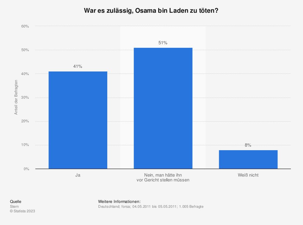 Statistik: War es zulässig, Osama bin Laden zu töten? | Statista
