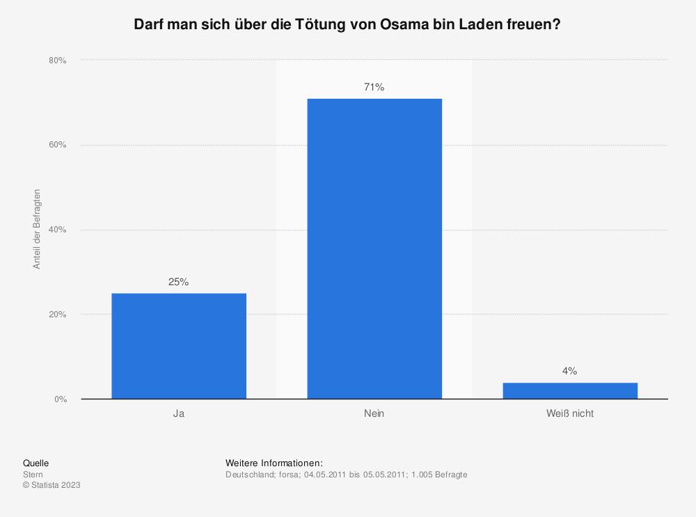 Statistik: Darf man sich über die Tötung von Osama bin Laden freuen? | Statista