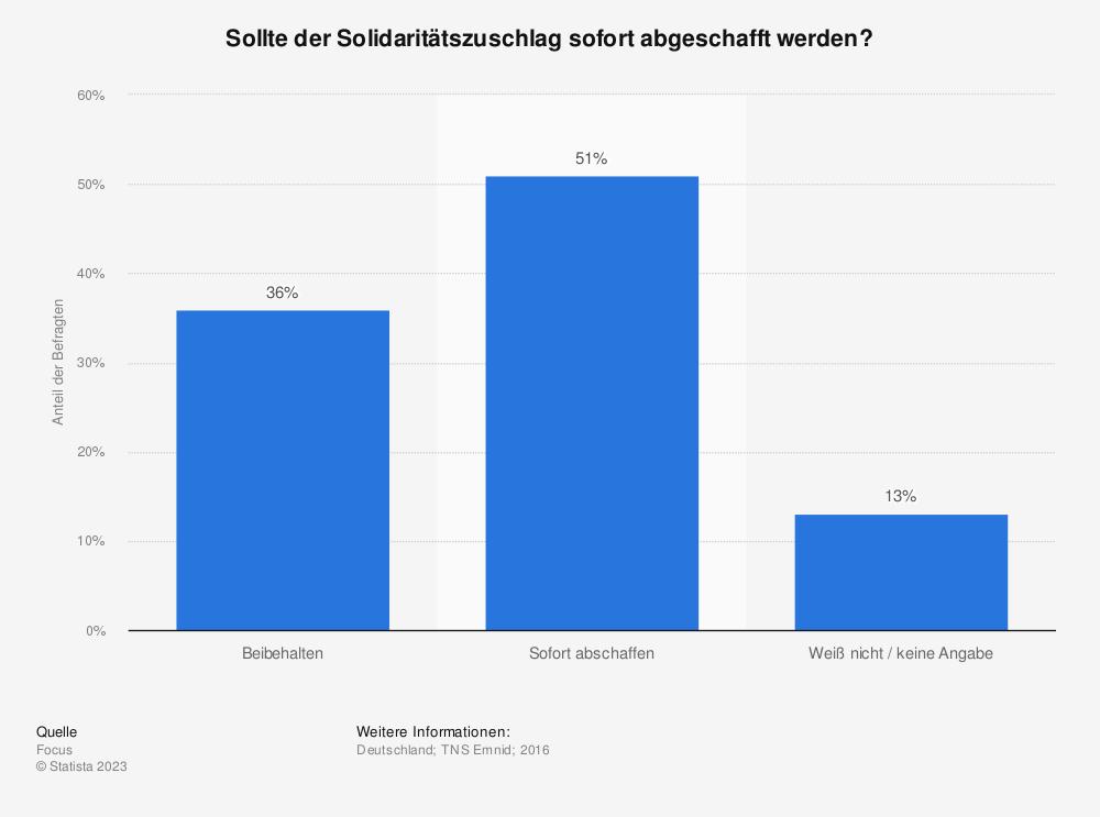 Statistik: Sollte der Solidaritätszuschlag sofort abgeschafft werden? | Statista
