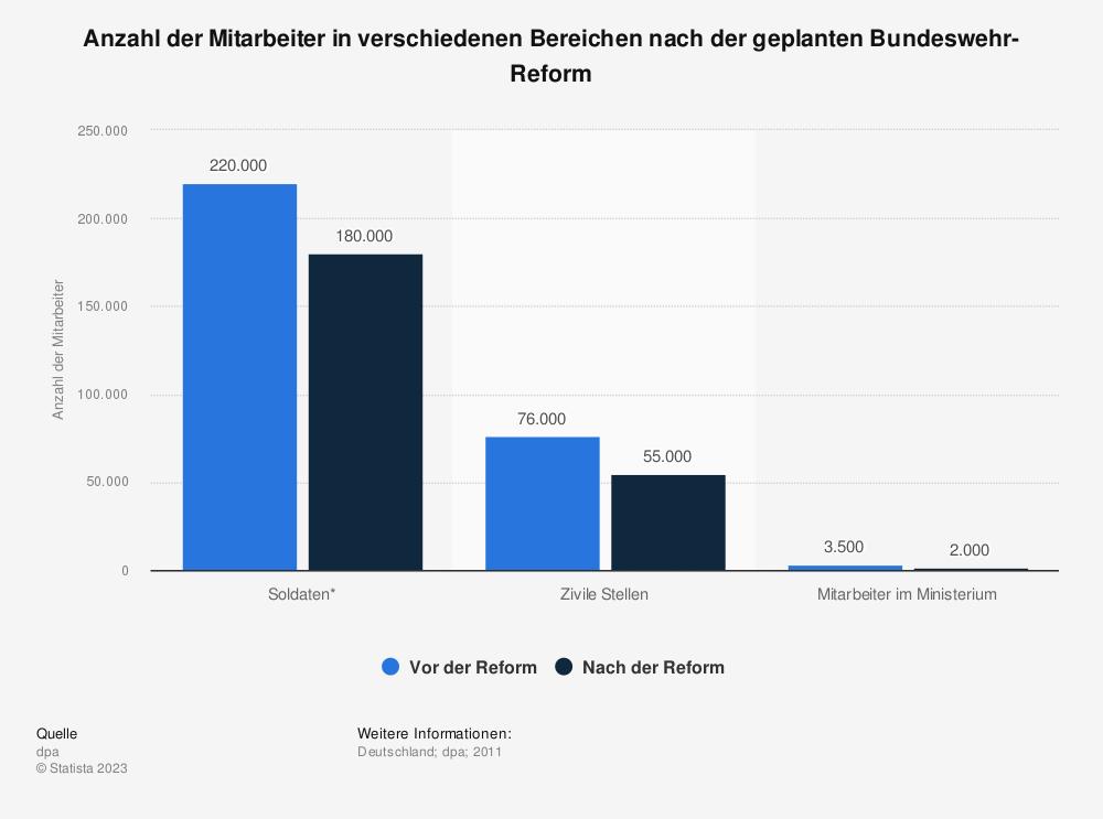 Statistik: Anzahl der Mitarbeiter in verschiedenen Bereichen nach der geplanten Bundeswehr-Reform | Statista