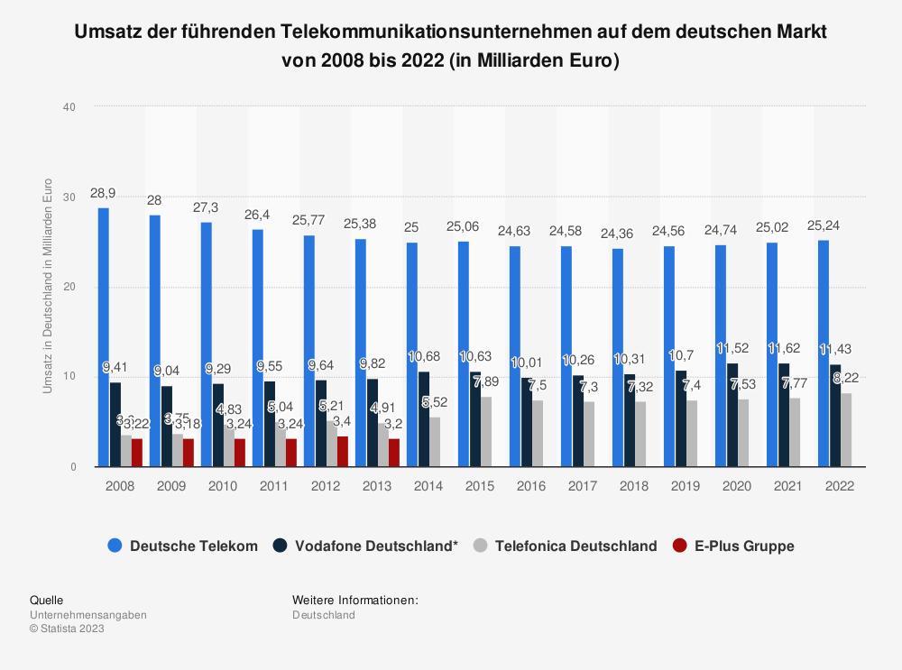 Statistik: Umsatz der führenden Telekommunikationsunternehmen auf dem deutschen Markt von 2008 bis 2017 (in Milliarden Euro) | Statista