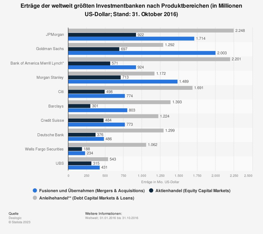 Statistik: Erträge der weltweit größten Investmentbanken nach Produktbereichen (in Millionen US-Dollar; Stand: 31. Oktober 2016) | Statista