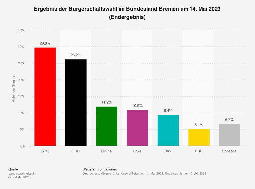 Statistik: Amtliches Ergebnis der Bürgerschaftswahl im Bundesland Bremen am 26. Mai 2019 |Statista