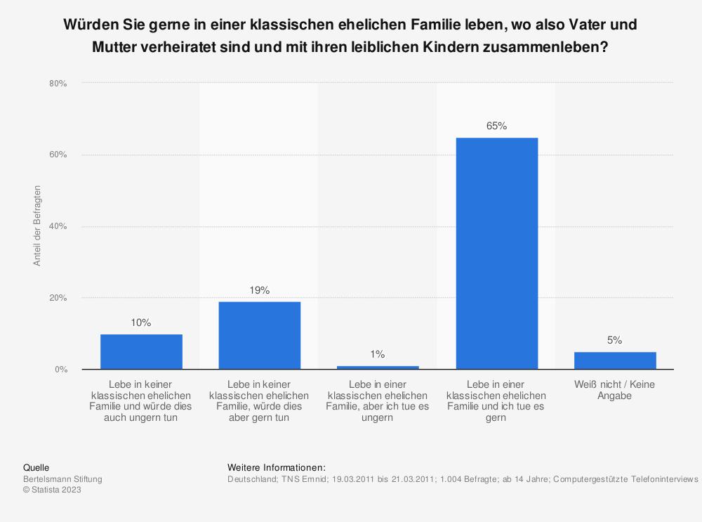Statistik: Würden Sie gerne in einer klassischen ehelichen Familie leben, wo also Vater und Mutter verheiratet sind und mit ihren leiblichen Kindern zusammenleben? | Statista