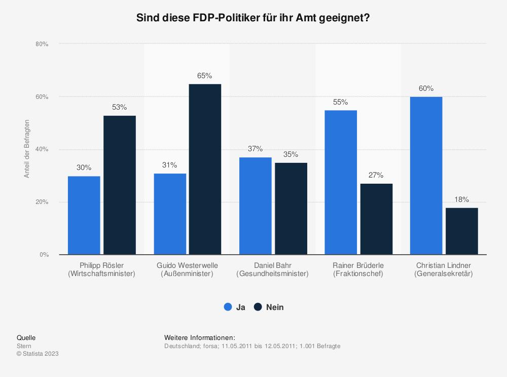 Statistik: Sind diese FDP-Politiker für ihr Amt geeignet? | Statista