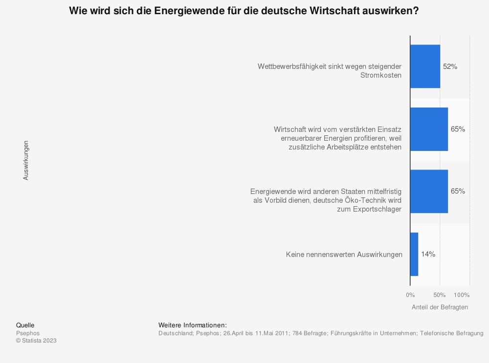 Statistik: Wie wird sich die Energiewende für die deutsche Wirtschaft auswirken? | Statista