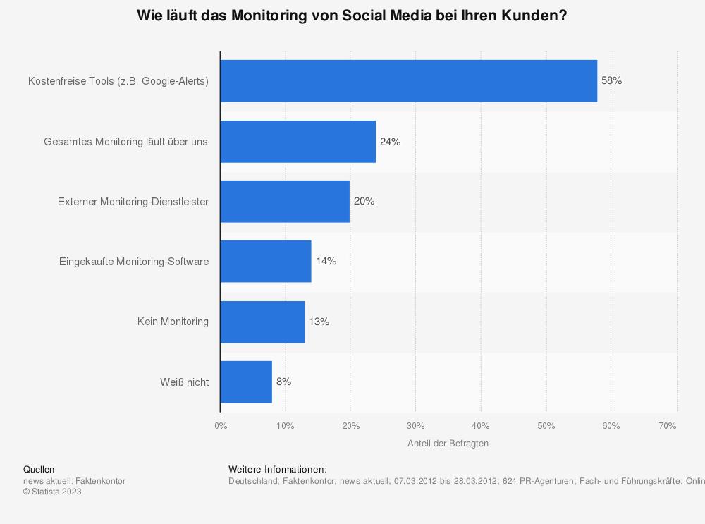 Statistik: Wie läuft das Monitoring von Social Media bei Ihren Kunden? | Statista