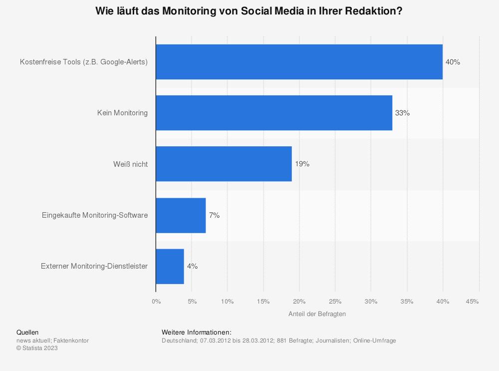 Statistik: Wie läuft das Monitoring von Social Media in Ihrer Redaktion? | Statista