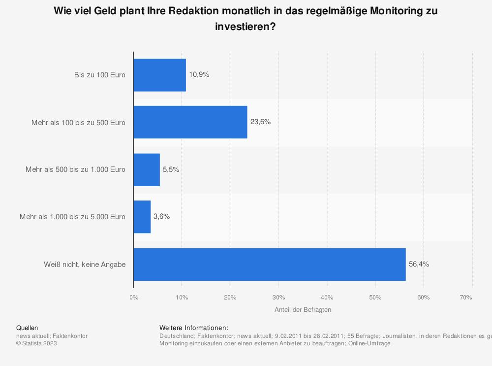Statistik: Wie viel Geld plant Ihre Redaktion monatlich in das regelmäßige Monitoring zu investieren? | Statista