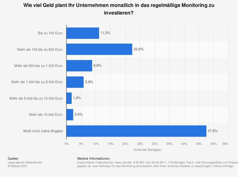 Statistik: Wie viel Geld plant Ihr Unternehmen monatlich in das regelmäßige Monitoring zu investieren? | Statista