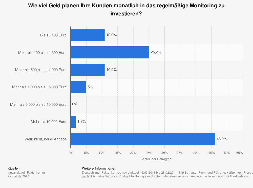Statistik: Wie viel Geld planen Ihre Kunden monatlich in das regelmäßige Monitoring zu investieren? | Statista