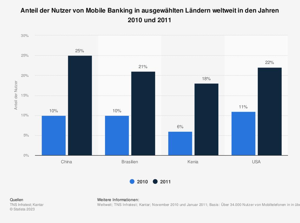 Statistik: Anteil der Nutzer von Mobile Banking in ausgewählten Ländern weltweit in den Jahren 2010 und 2011 | Statista