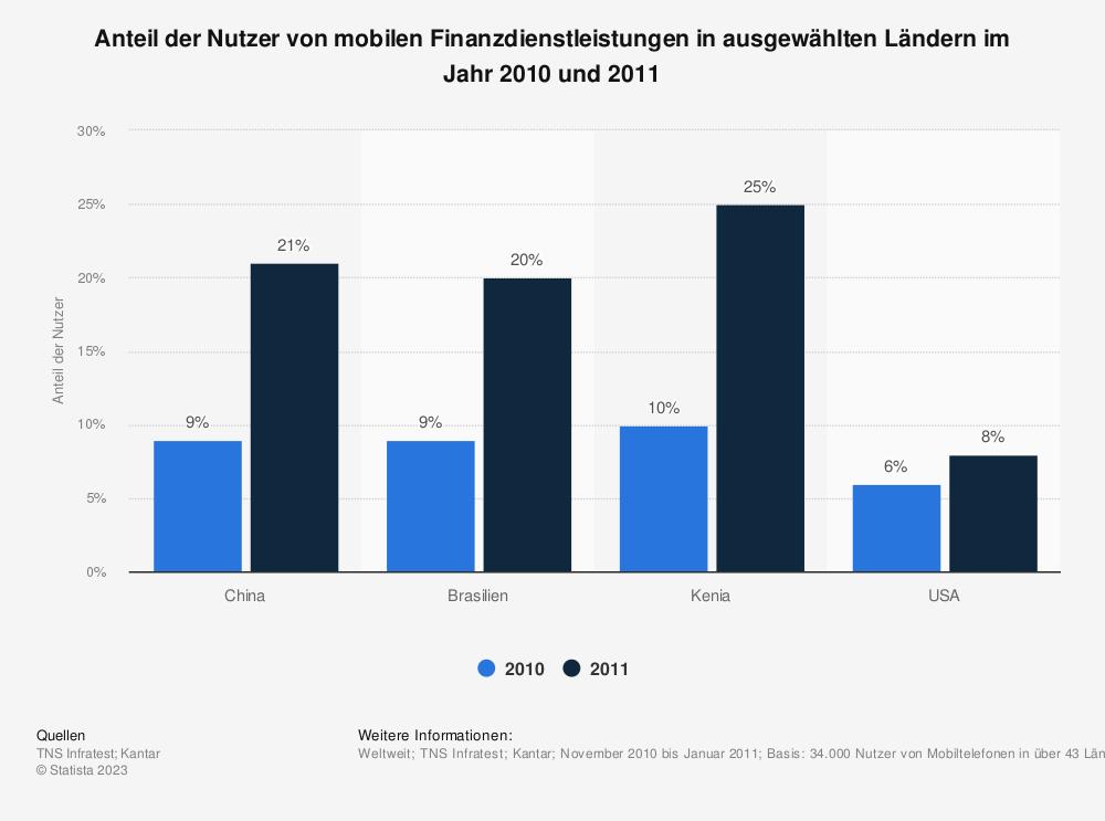 Statistik: Anteil der Nutzer von mobilen Finanzdienstleistungen in ausgewählten Ländern im Jahr 2010 und 2011 | Statista