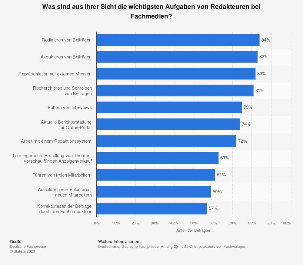 Statistik: Was sind aus Ihrer Sicht die wichtigsten Aufgaben von Redakteuren bei Fachmedien? | Statista