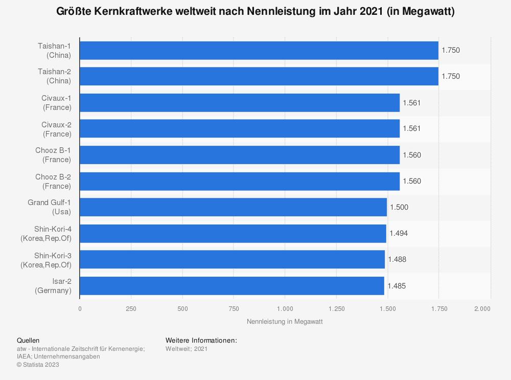 Statistik: Größte Kernkraftwerke weltweit nach Nennleistung im Jahr 2018 (in Megawatt) | Statista