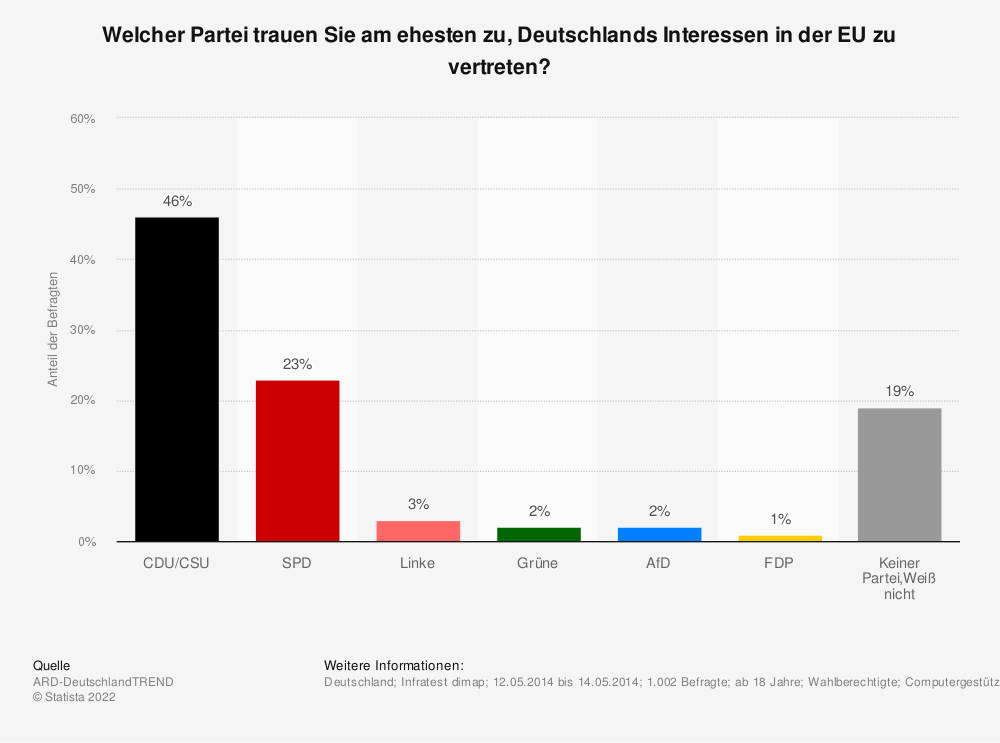 Statistik: Welcher Partei trauen Sie am ehesten zu, Deutschlands Interessen in der EU zu vertreten? | Statista