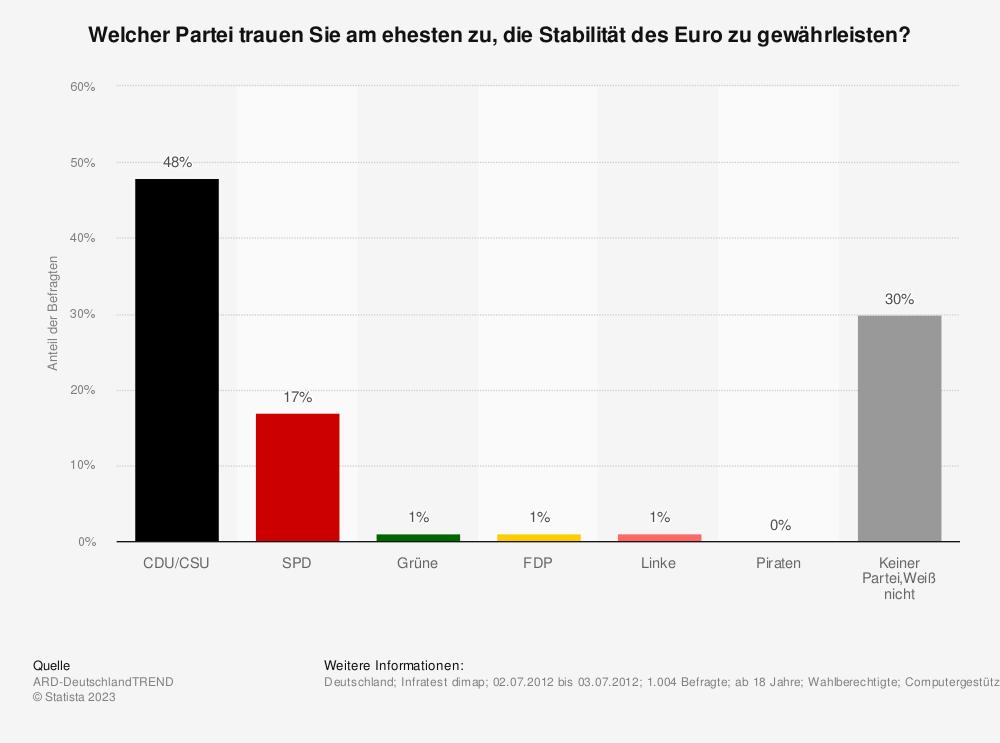 Statistik: Welcher Partei trauen Sie am ehesten zu, die Stabilität des Euro zu gewährleisten? | Statista