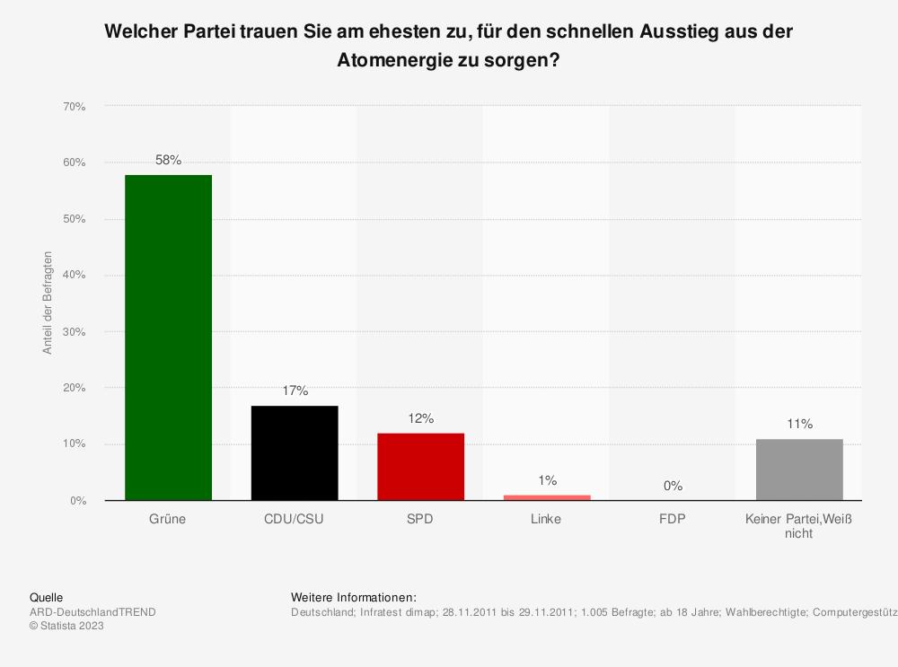 Statistik: Welcher Partei trauen Sie am ehesten zu, für den schnellen Ausstieg aus der Atomenergie zu sorgen? | Statista