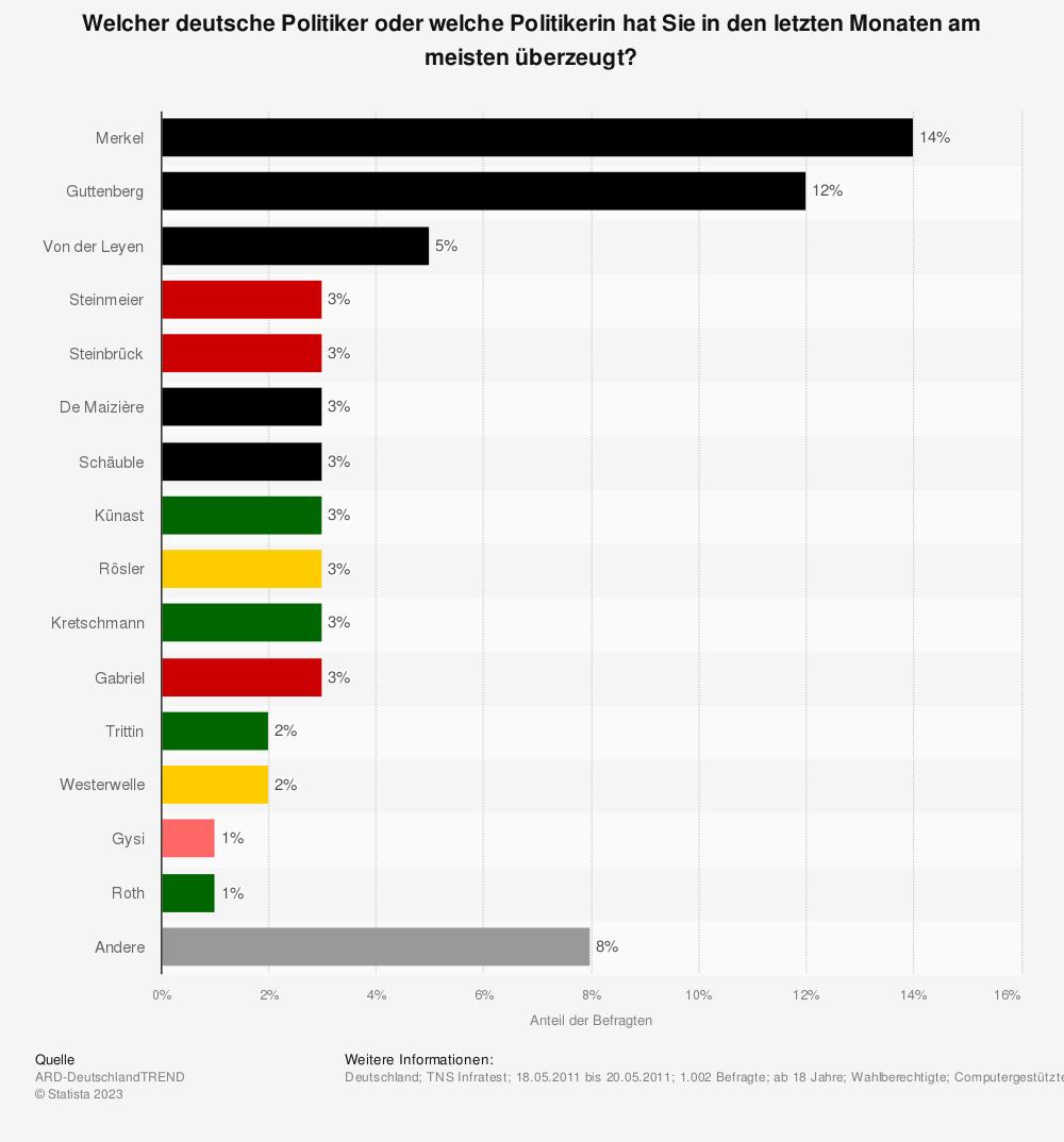 Statistik: Welcher deutsche Politiker oder welche Politikerin hat Sie in den letzten Monaten am meisten überzeugt? | Statista