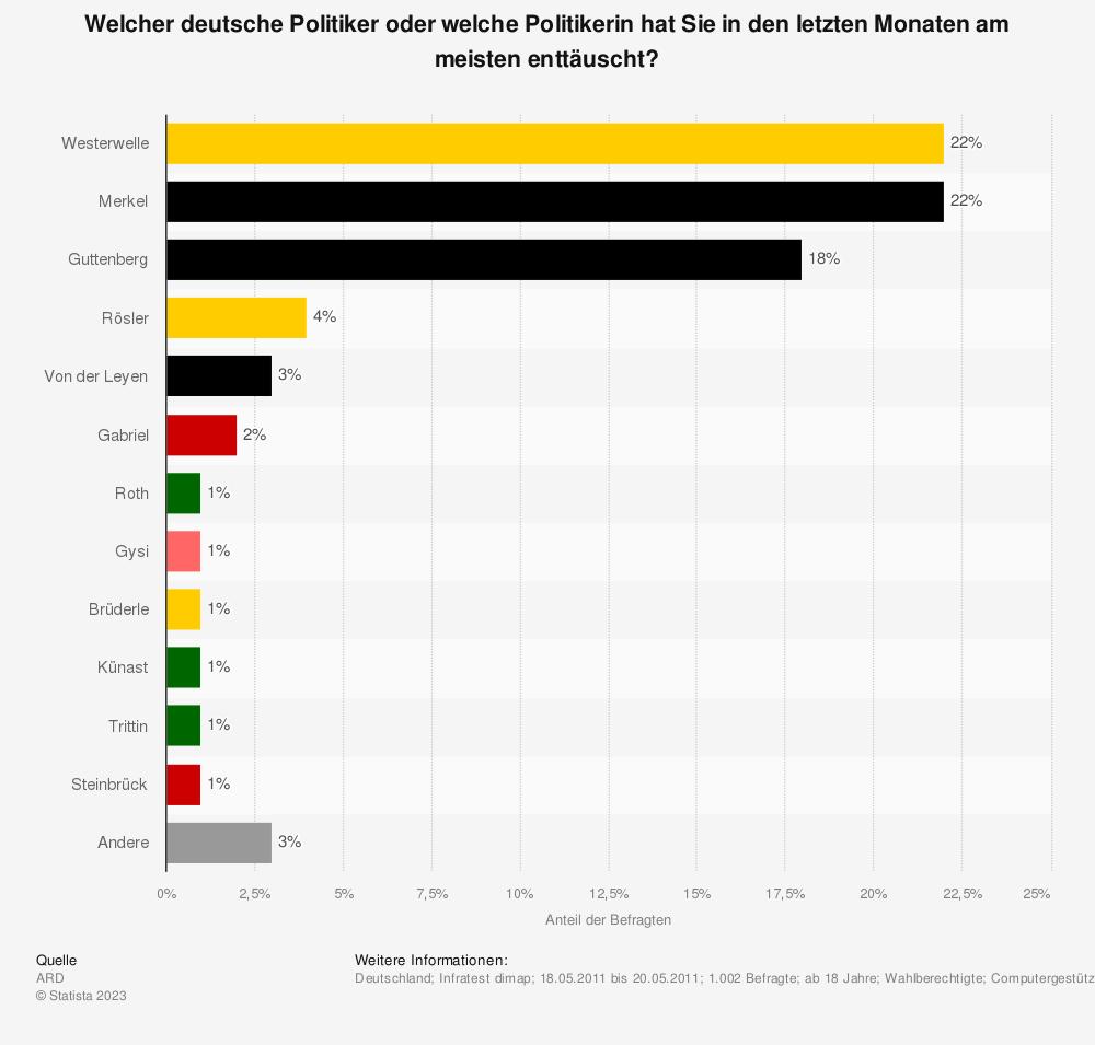 Statistik: Welcher deutsche Politiker oder welche Politikerin hat Sie in den letzten Monaten am meisten enttäuscht? | Statista