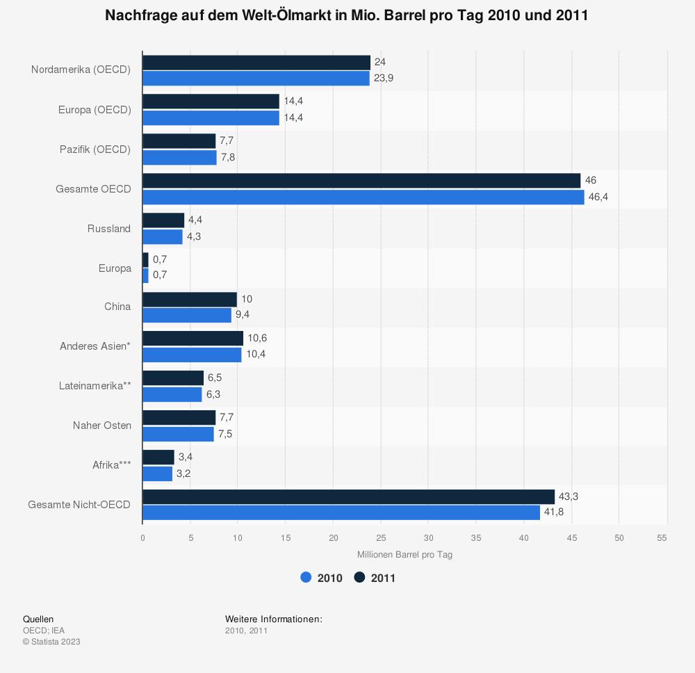 Statistik: Nachfrage auf dem Welt-Ölmarkt in Mio. Barrel pro Tag 2010 und 2011 | Statista