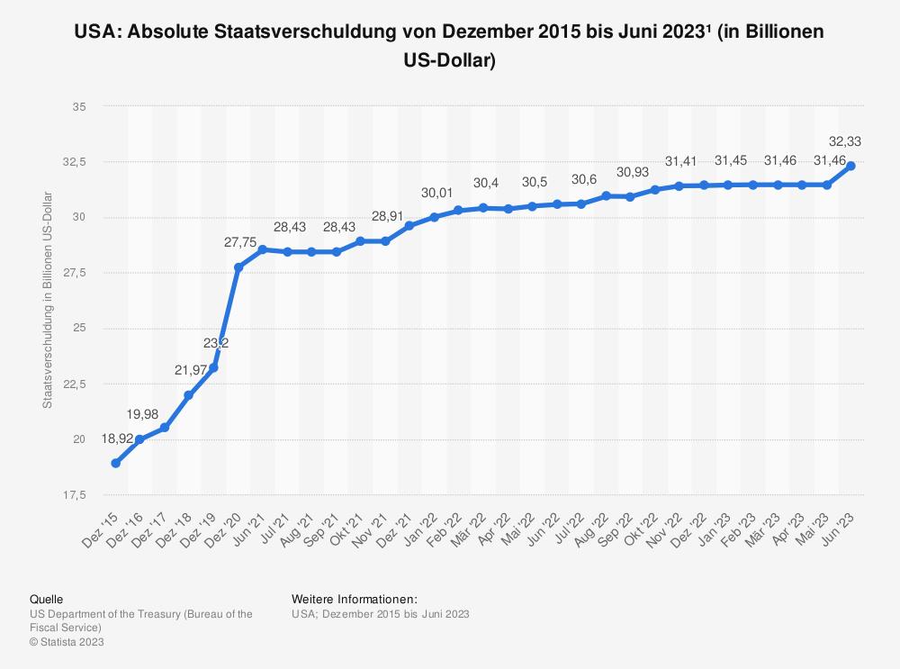 Statistik: USA: Staatsverschuldung von September 2015 bis September 2016* (in Billionen US-Dollar) | Statista
