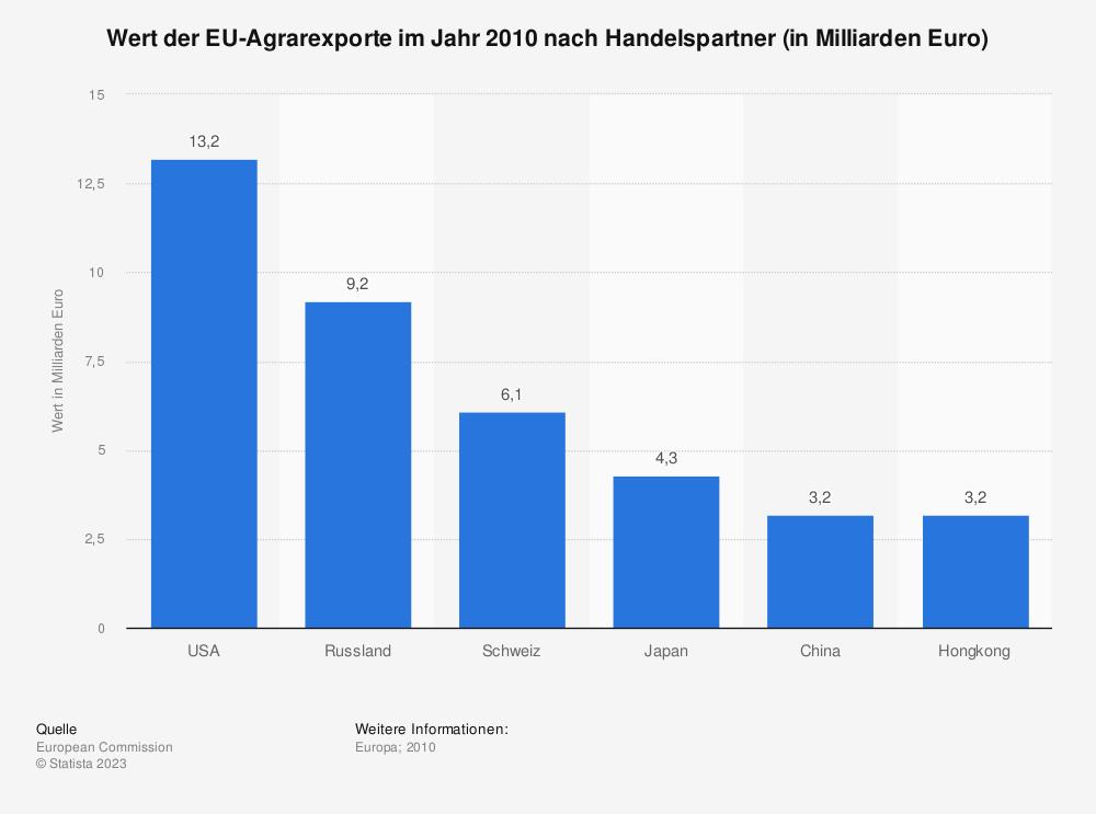 Statistik: Wert der EU-Agrarexporte im Jahr 2010 nach Handelspartner (in Milliarden Euro)   Statista