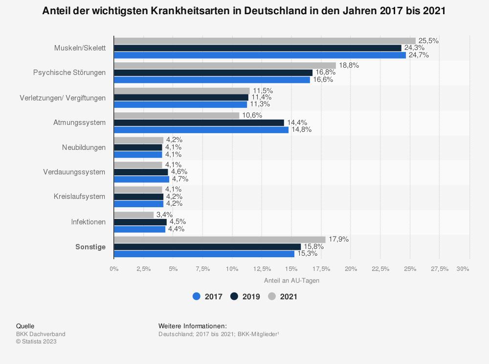 Statistik: Anteil der wichtigsten Krankheitsarten in Deutschland in den Jahren 2014 bis 2018 | Statista