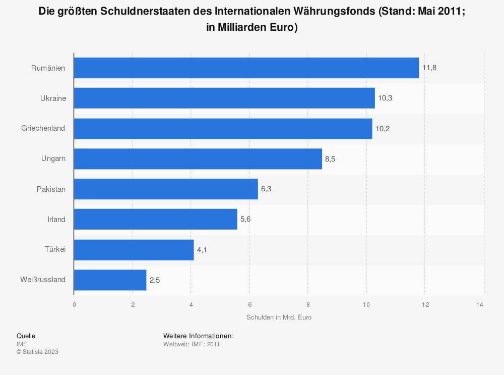 Statistik: Die größten Schuldnerstaaten des Internationalen Währungsfonds (Stand: Mai 2011; in Milliarden Euro) | Statista