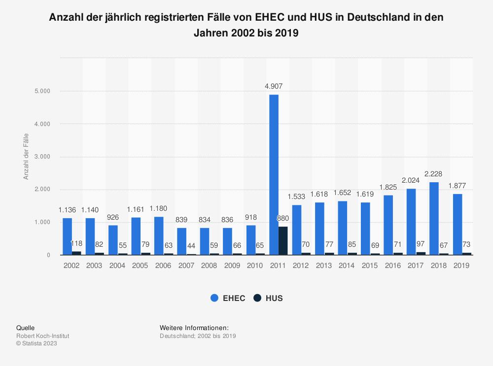 Statistik: Anzahl der jährlich registrierten Fälle von EHEC und HUS in Deutschland in den Jahren 2002 bis 2019 | Statista