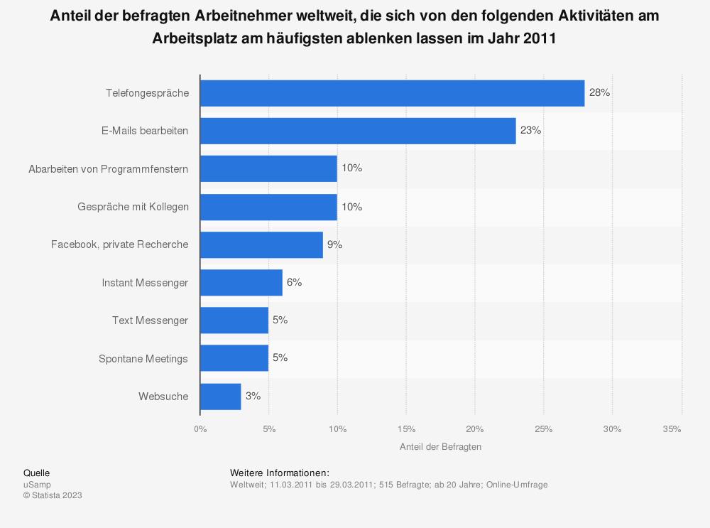 Statistik: Anteil der befragten Arbeitnehmer weltweit, die sich von den folgenden Aktivitäten am Arbeitsplatz am häufigsten ablenken lassen | Statista