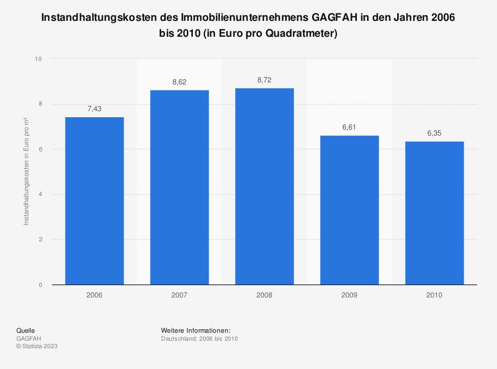 Statistik: Instandhaltungskosten des Immobilienunternehmens GAGFAH in den Jahren 2006 bis 2010 (in Euro pro Quadratmeter) | Statista